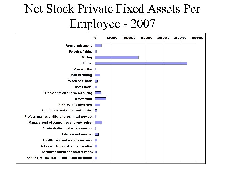 Net Stock Private Fixed Assets Per Employee - 2007