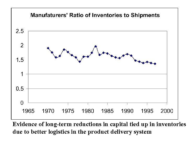 Evidence of long-term reductions in capital tied up in inventories due to better logistics