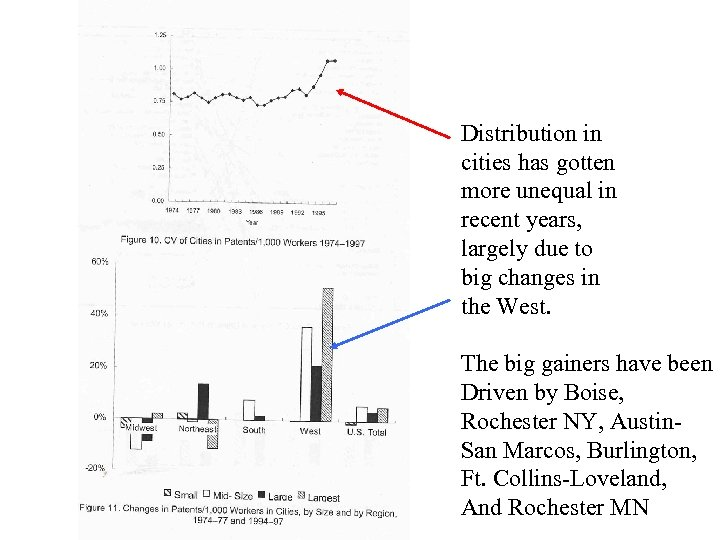 Distribution in cities has gotten more unequal in recent years, largely due to big