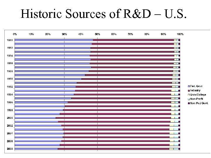 Historic Sources of R&D – U. S.