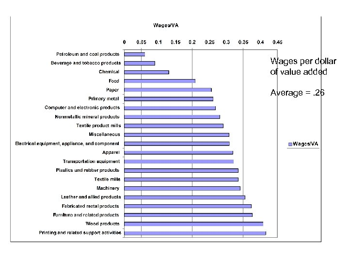 Wages per dollar of value added Average =. 26