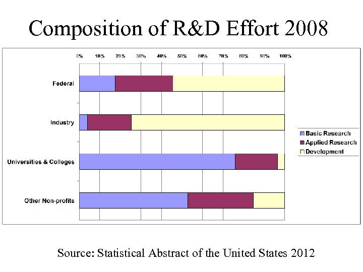 Composition of R&D Effort 2008 Source: Statistical Abstract of the United States 2012