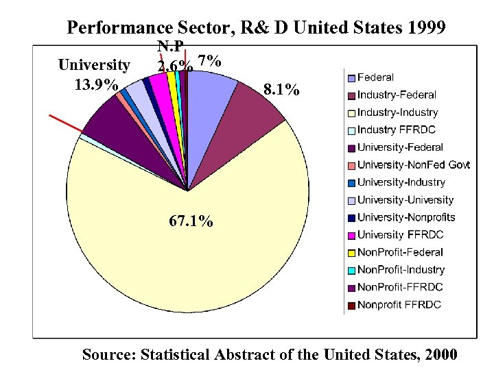 Performance Sector, R& D United States 1999 University 13. 9% N. P 2. 6%