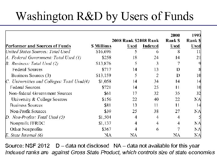 Washington R&D by Users of Funds Source: NSF 2012 D – data not disclosed