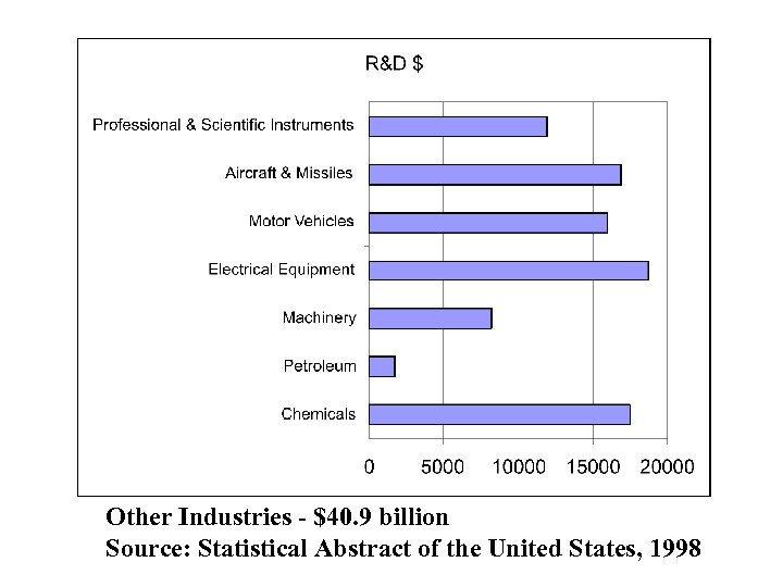 Other Industries - $40. 9 billion Source: Statistical Abstract of the United States, 1998