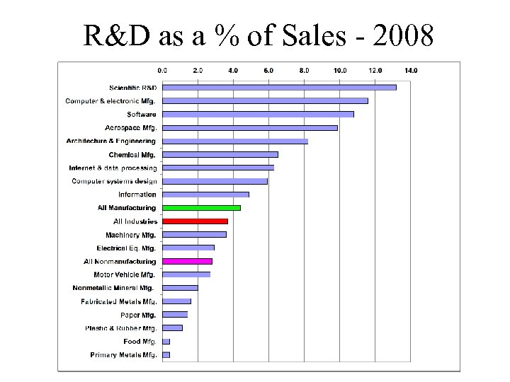 R&D as a % of Sales - 2008