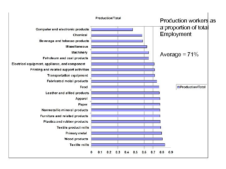 Production workers as a proportion of total Employment Average = 71%