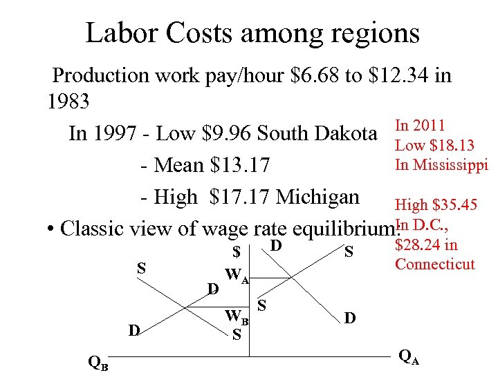 Labor Costs among regions Production work pay/hour $6. 68 to $12. 34 in 1983