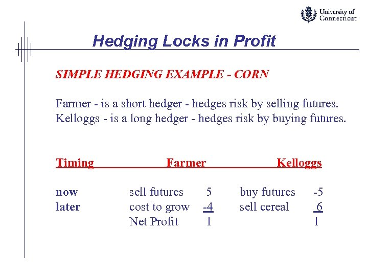 Hedging Locks in Profit SIMPLE HEDGING EXAMPLE - CORN Farmer - is a short
