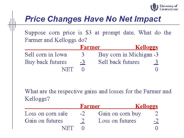 Price Changes Have No Net Impact Suppose corn price is $3 at prompt date.