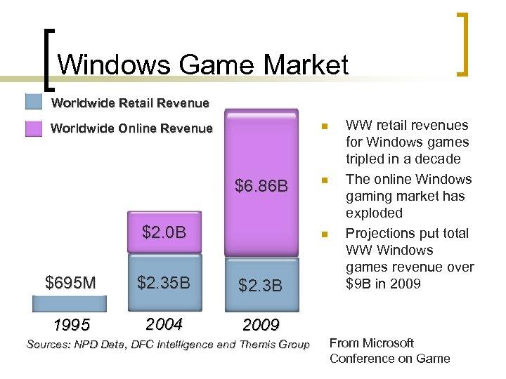 Windows Game Market Worldwide Retail Revenue n Worldwide Online Revenue $6. 86 B $2.