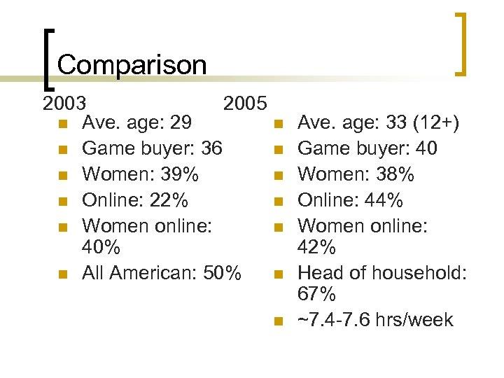 Comparison 2003 2005 n Ave. age: 29 n n Game buyer: 36 n n