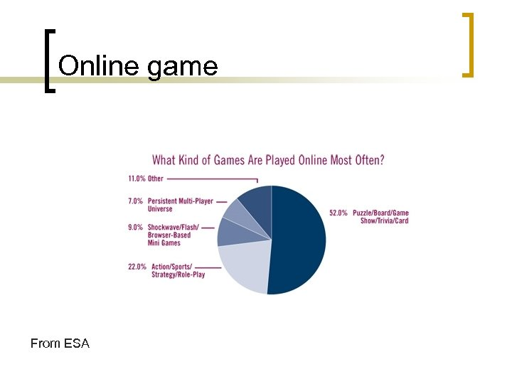 Online game From ESA