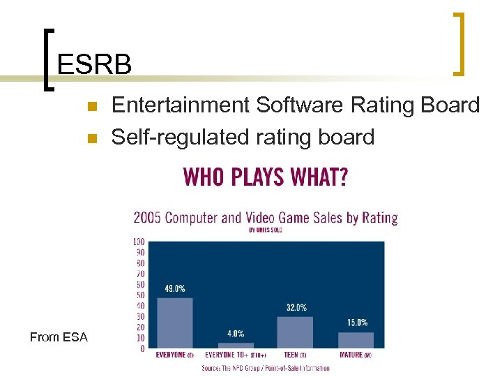 ESRB n n From ESA Entertainment Software Rating Board Self-regulated rating board
