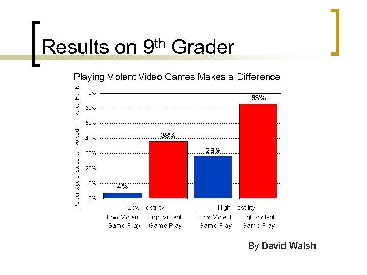 Results on 9 th Grader By David Walsh