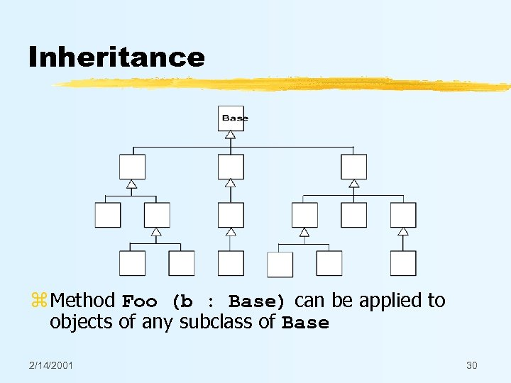 Inheritance z Method Foo (b : Base) can be applied to objects of any