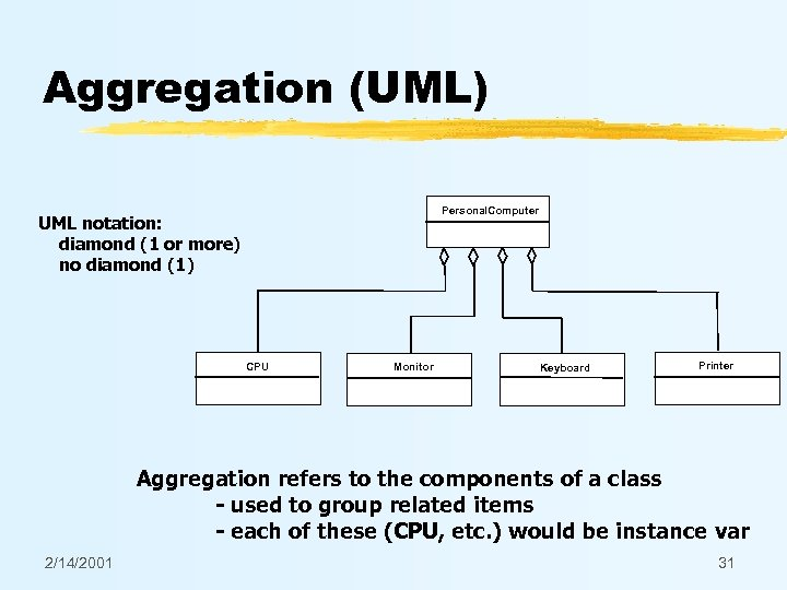 Aggregation (UML) Personal. Computer UML notation: diamond (1 or more) no diamond (1) CPU