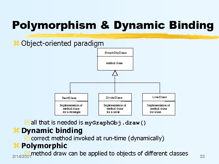 Polymorphism & Dynamic Binding z Object-oriented paradigm Graph. Obj. Class method draw Rect. Class