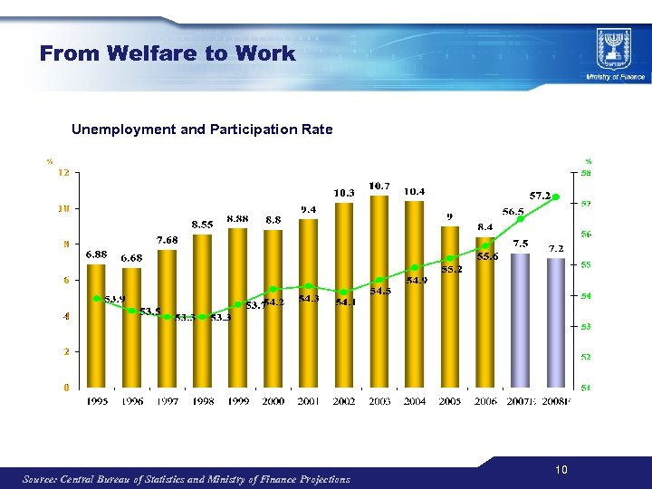 From Welfare to Work Unemployment and Participation Rate % Source: Central Bureau of Statistics
