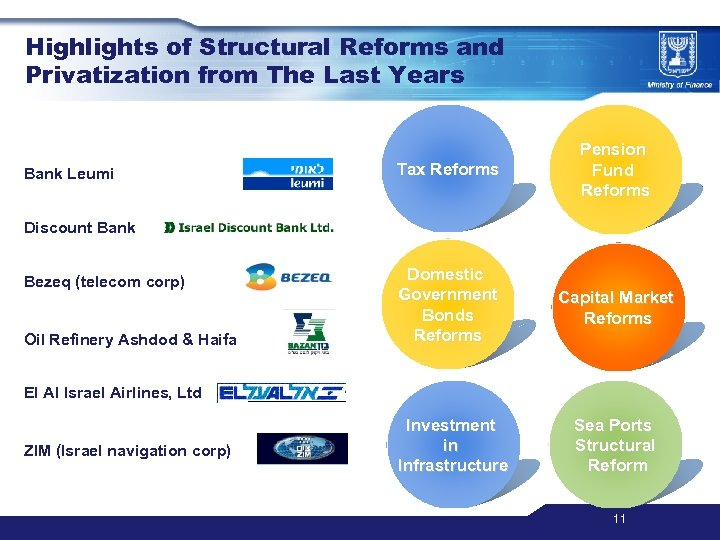 Highlights of Structural Reforms and Privatization from The Last Years Bank Leumi Tax Reforms