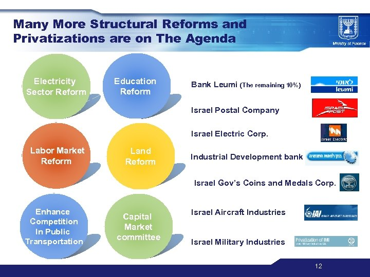 Many More Structural Reforms and Privatizations are on The Agenda Electricity Sector Reform Education
