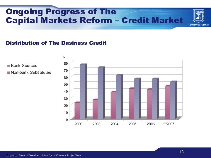 Ongoing Progress of The Capital Markets Reform – Credit Market Distribution of The Business