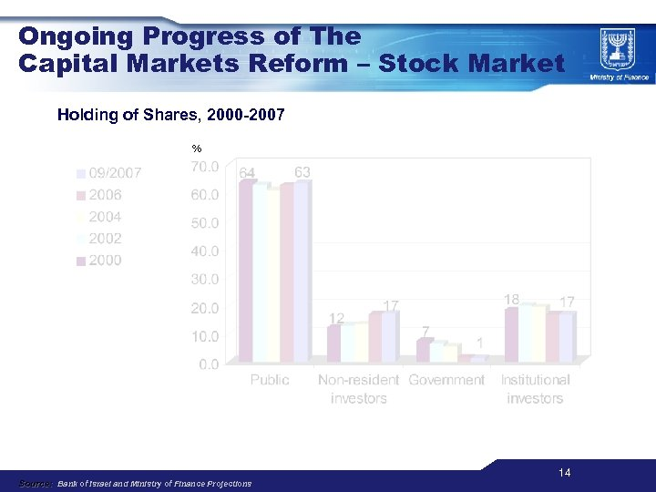Ongoing Progress of The Capital Markets Reform – Stock Market Holding of Shares, 2000