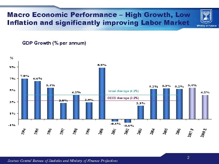 Macro Economic Performance – High Growth, Low Inflation and significantly improving Labor Market GDP