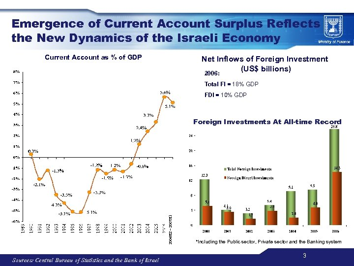 Emergence of Current Account Surplus Reflects the New Dynamics of the Israeli Economy Current