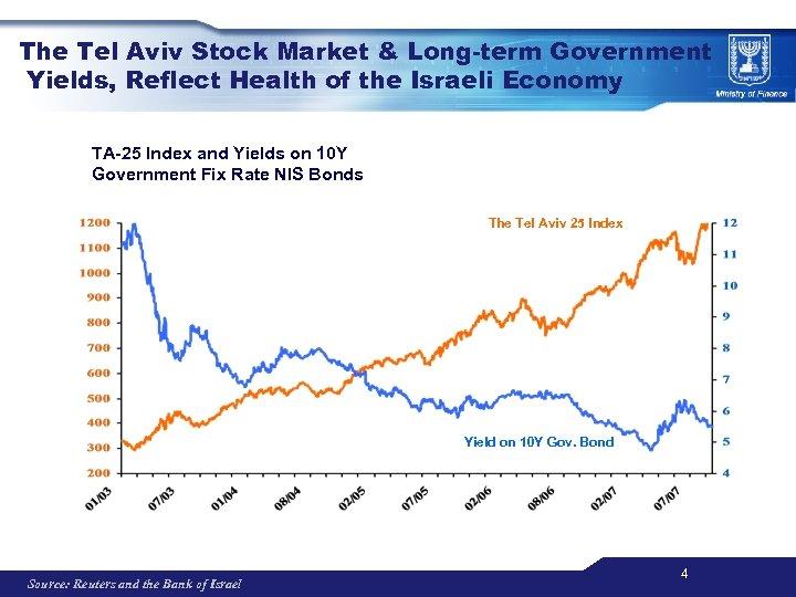 The Tel Aviv Stock Market & Long-term Government Yields, Reflect Health of the Israeli