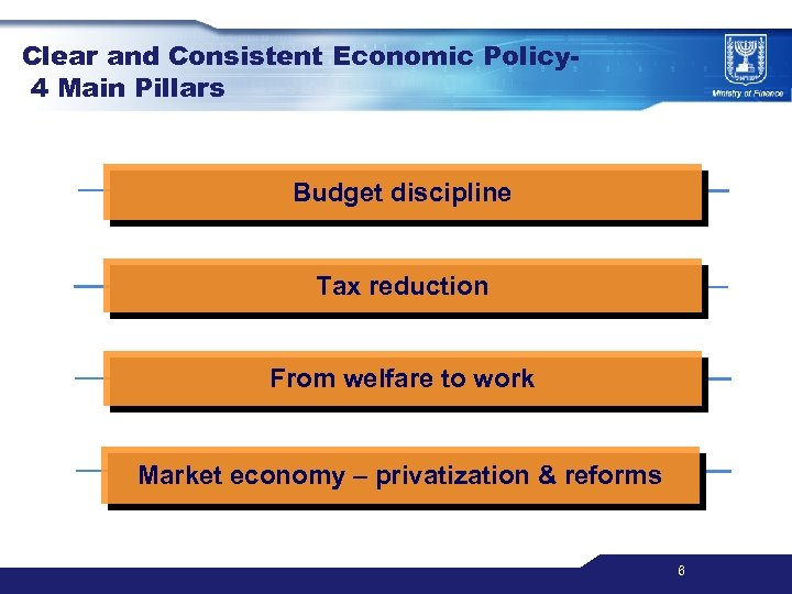 Clear and Consistent Economic Policy 4 Main Pillars Budget discipline Tax reduction From welfare