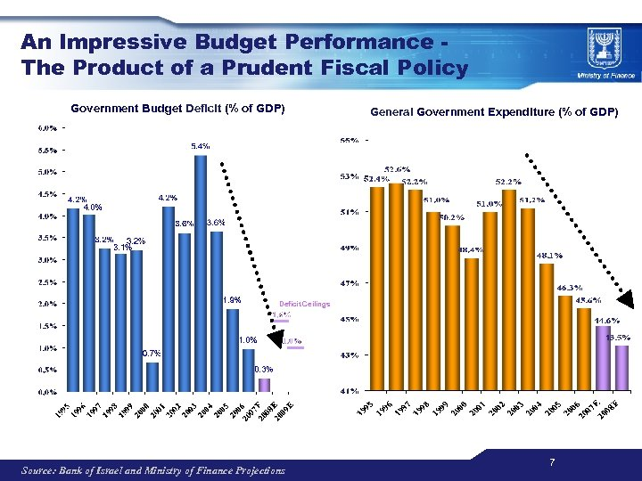 An Impressive Budget Performance The Product of a Prudent Fiscal Policy Government Budget Deficit