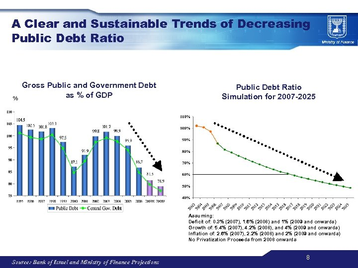 A Clear and Sustainable Trends of Decreasing Public Debt Ratio % Gross Public and