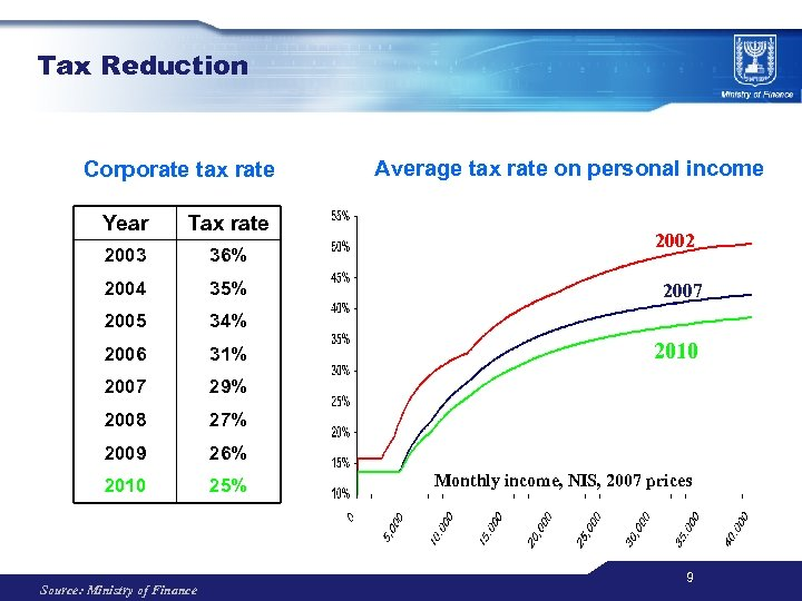 Tax Reduction Corporate tax rate Year Tax rate 2003 36% 2004 35% 2005 34%