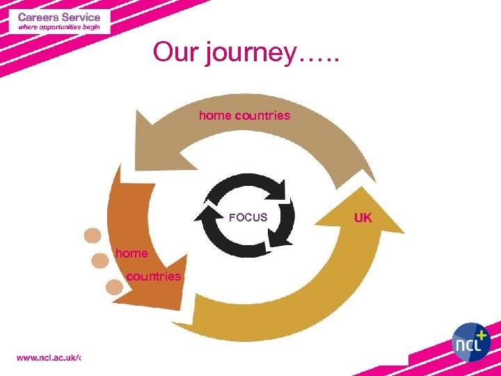 Our journey…. . home countries FOCUS home countries UK