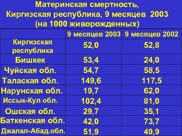 Материнская смертность, Киргизская республика, 9 месяцев 2003 (на 1000 живорожденных) 9 месяцев 2003 9