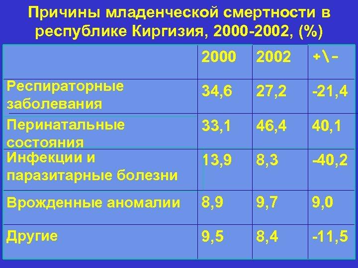 Причины младенческой смертности в республике Киргизия, 2000 -2002, (%) 2000 2002 +- Респираторные заболевания