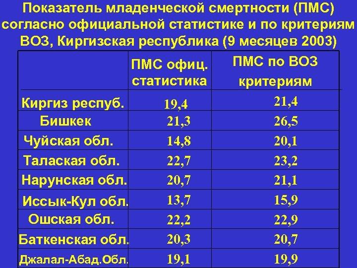 Показатель младенческой смертности (ПМС) согласно официальной статистике и по критериям ВОЗ, Киргизская республика (9
