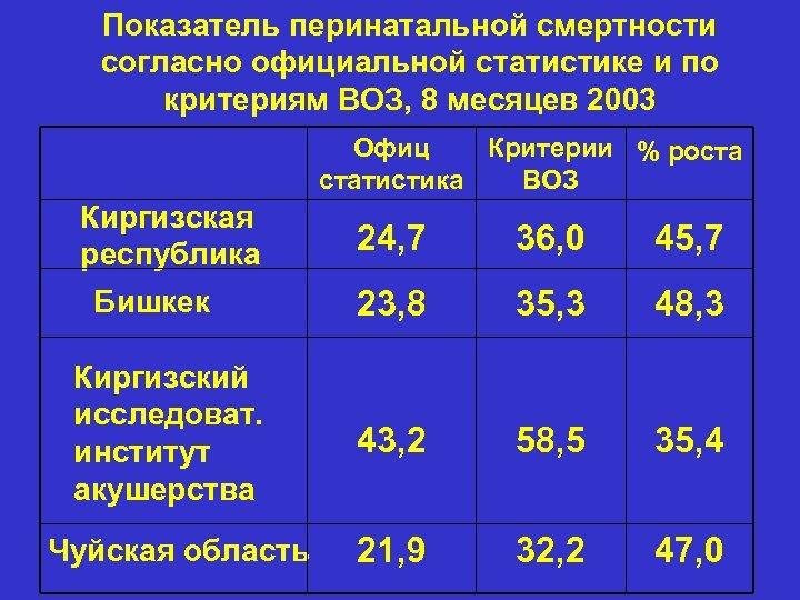 Показатель перинатальной смертности согласно официальной статистике и по критериям ВОЗ, 8 месяцев 2003 Офиц