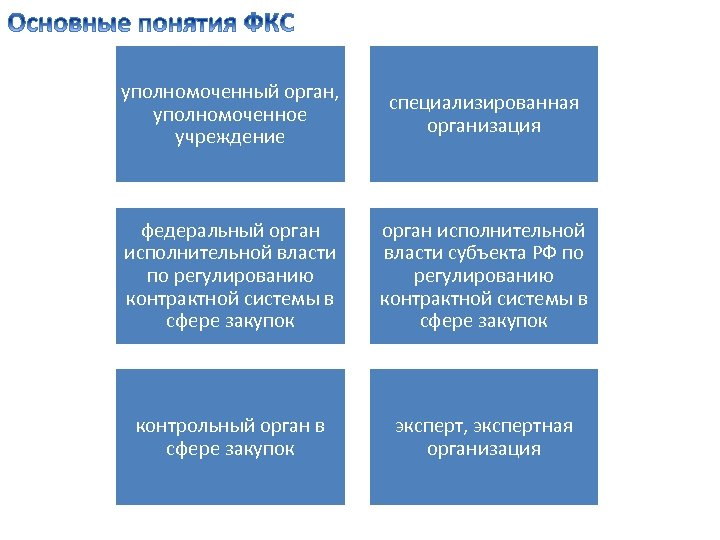 уполномоченный орган, уполномоченное учреждение специализированная организация федеральный орган исполнительной власти по регулированию контрактной системы