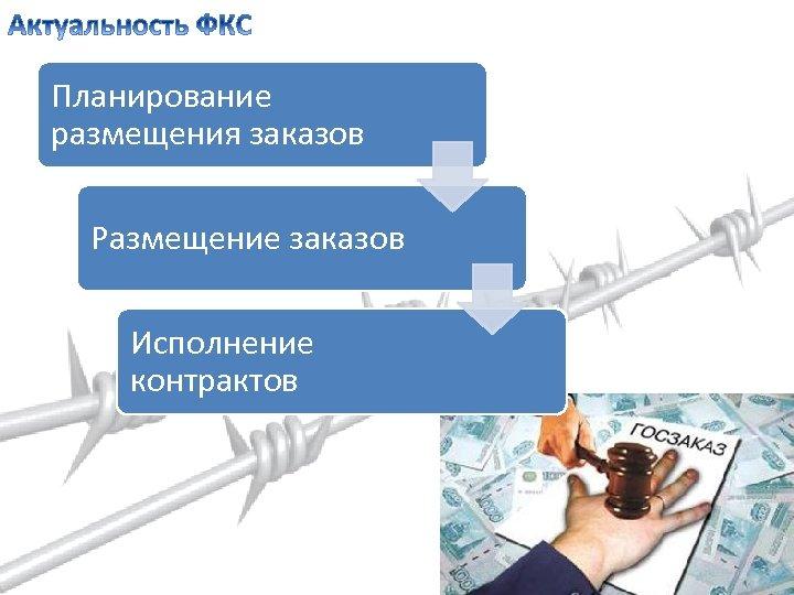 Планирование размещения заказов Размещение заказов Исполнение контрактов