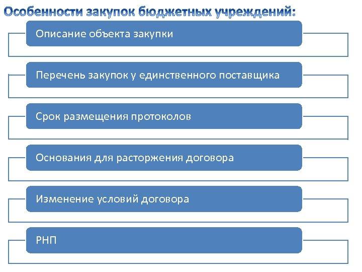 Описание объекта закупки Перечень закупок у единственного поставщика Срок размещения протоколов Основания для расторжения