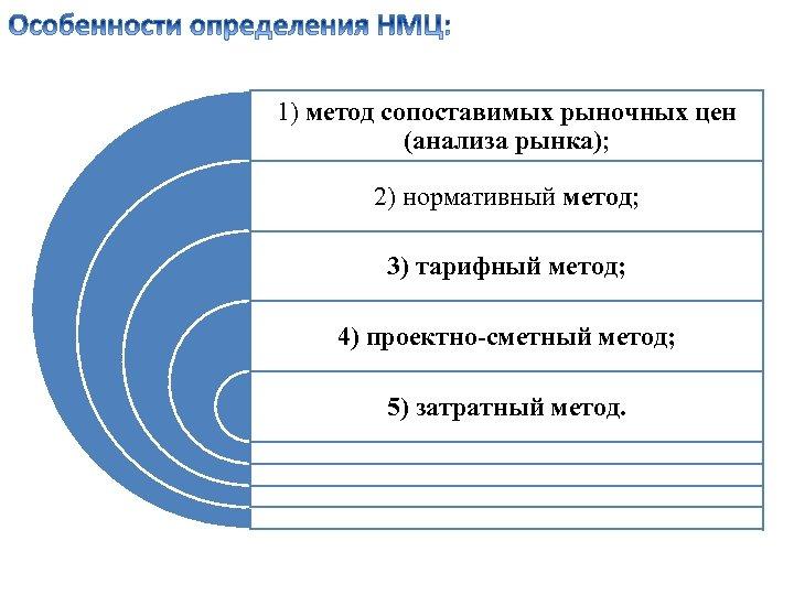 1) метод сопоставимых рыночных цен (анализа рынка); 2) нормативный метод; 3) тарифный метод; 4)