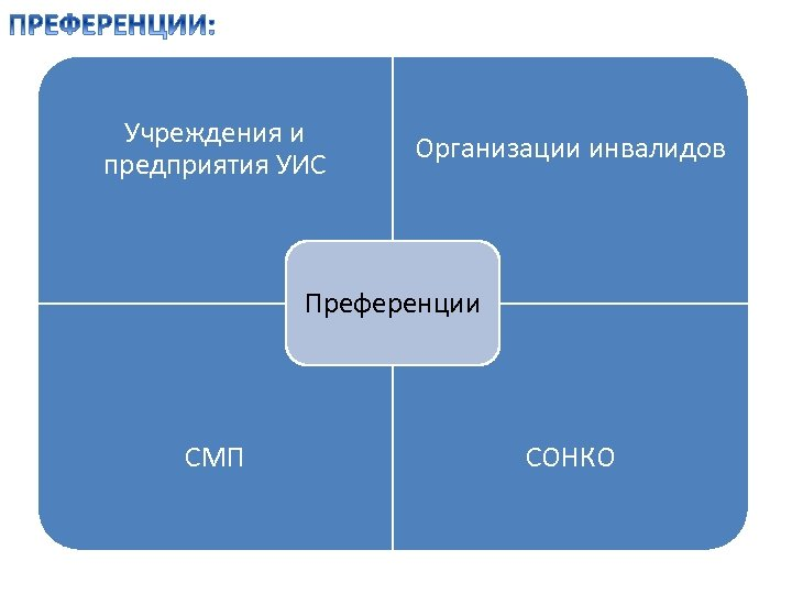 Учреждения и предприятия УИС Организации инвалидов Преференции СМП СОНКО