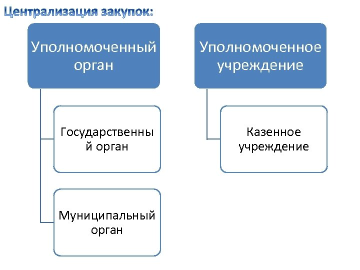 Уполномоченный орган Государственны й орган Муниципальный орган Уполномоченное учреждение Казенное учреждение