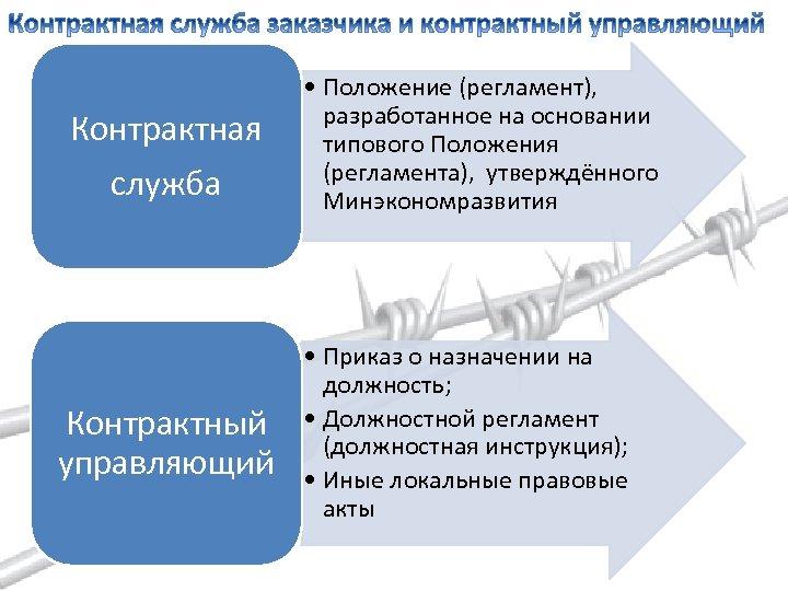 Контрактная служба Контрактный управляющий • Положение (регламент), разработанное на основании типового Положения (регламента), утверждённого