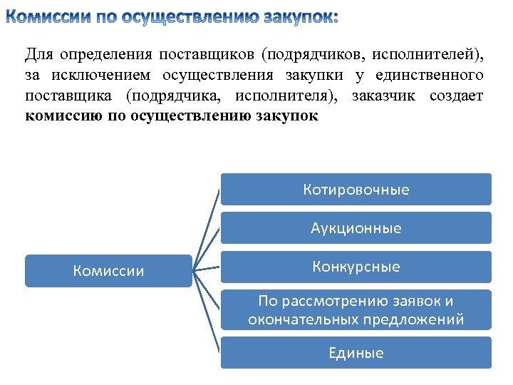 Для определения поставщиков (подрядчиков, исполнителей), за исключением осуществления закупки у единственного поставщика (подрядчика, исполнителя),