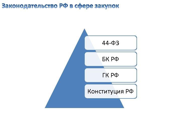 44 -ФЗ БК РФ ГК РФ Конституция РФ