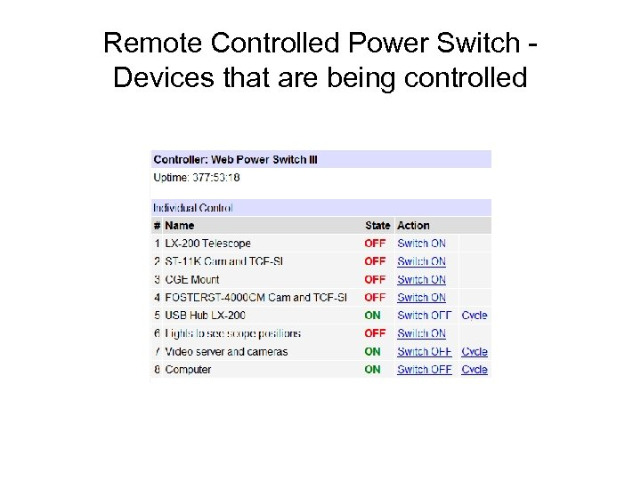 Remote Controlled Power Switch Devices that are being controlled