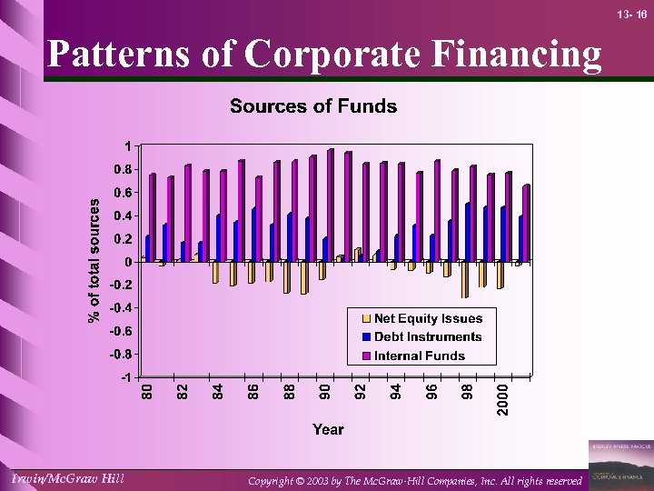13 - 16 Patterns of Corporate Financing Irwin/Mc. Graw Hill Copyright © 2003 by